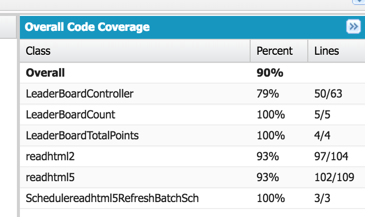 un-Official Trailhead Leaderboard Code Coverage